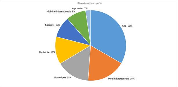 Pourcentage des pôles émetteurs de GES de Génie industriel
