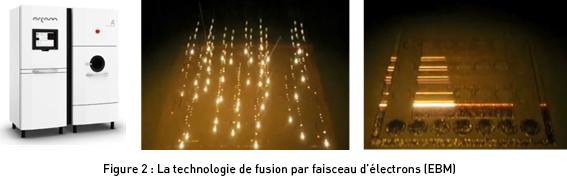 La technologie de fusion par faisceau d'électrons (EBM)